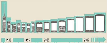 Cómo han cambiado los celulares